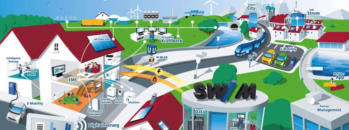 Simulation der SWM Smart City, Foto: SWM